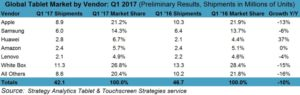 tablet and smartphone market share Q1 2017 chart