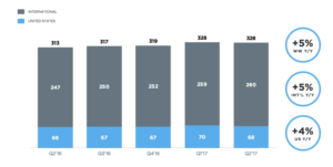 Twitter quarterly results