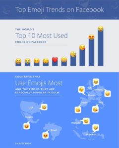 most used Facebook emoji chart