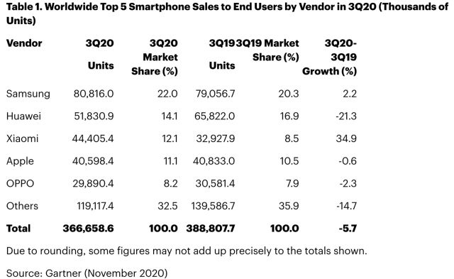 worldwide smartphone Q3 2020 sales chart