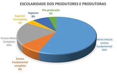 grafico-escolaridade-produtor