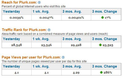 Plurk Statistics Alexa