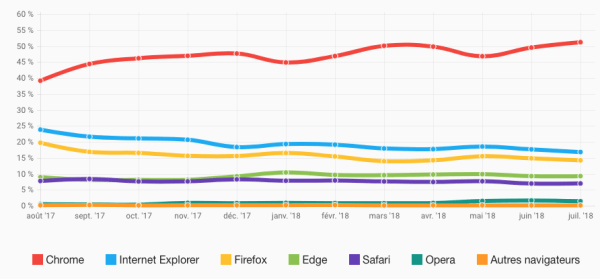 Trafic internet Belgique - navigateurs desktop