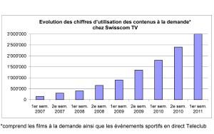 Swisscom TV: l'explosion de la vidéo à la demande.