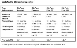 Citycable: le résumé de l'offre.