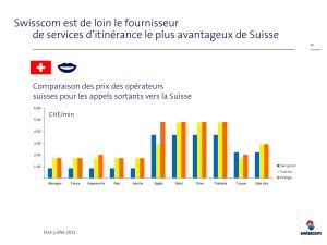 Roaming: un comparatif signé Swisscom.