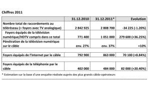 TV numérique en Suisse: les chiffres du câble.