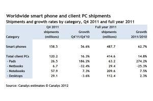 Les ventes annuelles mondiales de smartphones, PC, tablettes et portables en 2011, selon Canalys.