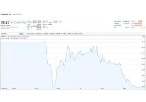 La valeur de l'action Facebook lors de son introduction en bourse, heure par heure.