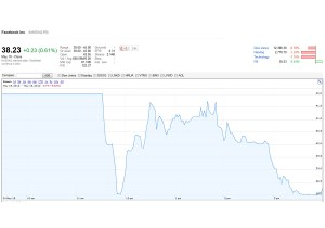La valeur de l'action Facebook lors de son introduction en bourse, heure par heure.