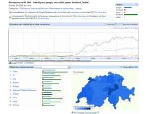 La popularité de Facebook en Suisse, selon Google...