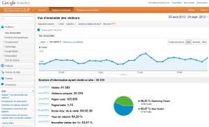 L'audience de xavierstuder.com sur les 31 derniers jours.