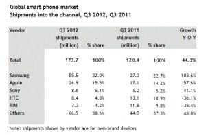 Smartphones: Sony remonte.