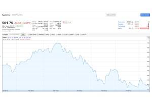 L'action d'Apple en bourse sur six mois.