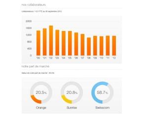 Orange Suisse: collaborateurs et parts de marché.