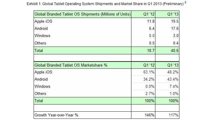 Apple se vend déjà moins que le couple Android - Windows 8.
