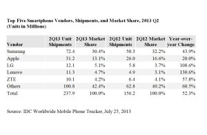 Smartphones: les cinq plus grands vendeurs.