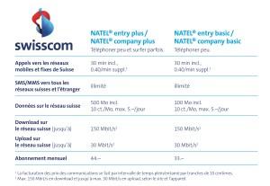 Les nouveaux tarifs Entry de Swisscom pour utilisateurs occasionnels.