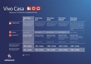 Les offres Vivo Casa de Swisscom.