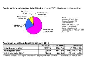 Le redoutable Swisscom et le modeste Sunrise pèsent un quart du marché de la TV.