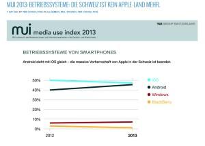 Android et Windows Phone progressent en Suisse aussi.