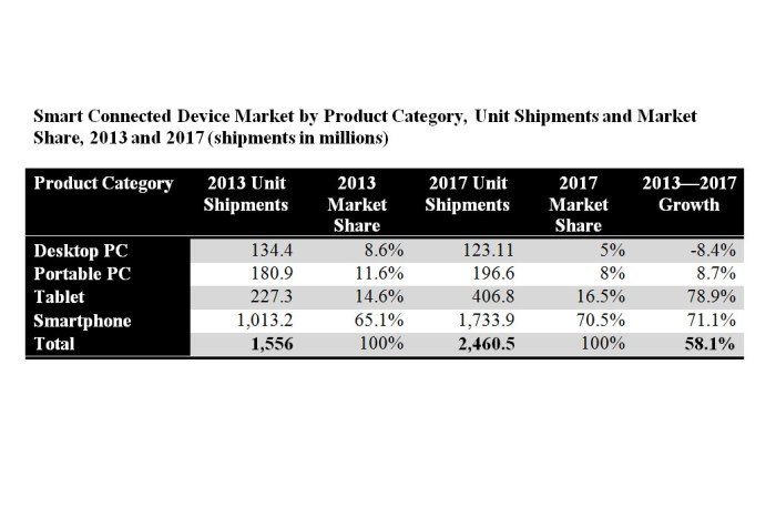 Le marché des PC et autres objets intelligents, selon IDC.