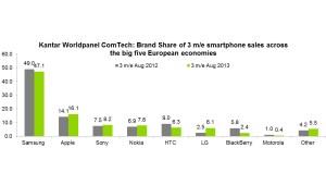 Samsung, leader incontesté du smartphone recule un peu.
