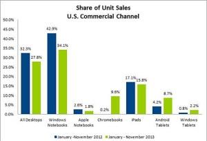 Les ventes de Chromebook explosent aux Etats-Unis.