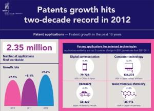 Forte croissance du nombre de brevets déposés en 2012.