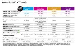 MTV Mobile: des tarifs intéressants à lire attentivement.