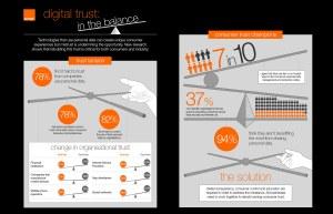 Orange: la confiance numérique dans la balance.