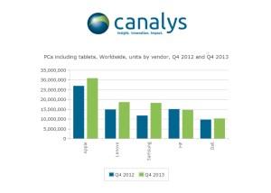 Le marché des ordinateurs et des tablettes, selon l'institut Canalys.