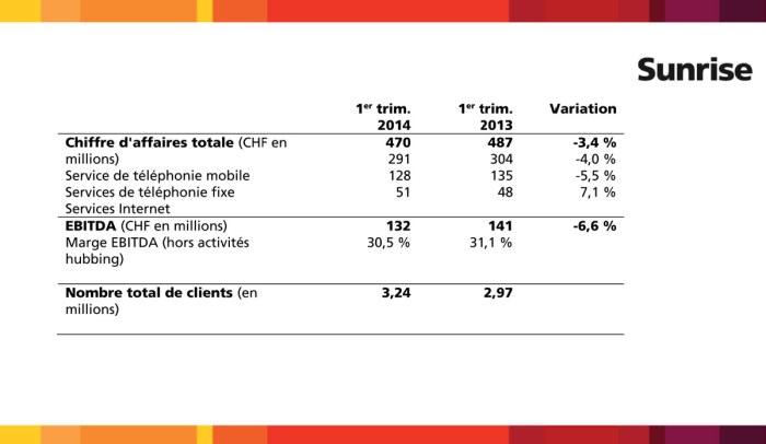 Sunrise gagne des clients au 1er trimestre 2014. Probablement par effet d'acquisition (Lebara et Ortel).