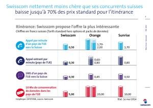 Swisscom compare ses tarifs de roaming à ceux de ses concurrents.