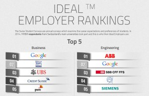 Google se positionne deux fois à la première place.