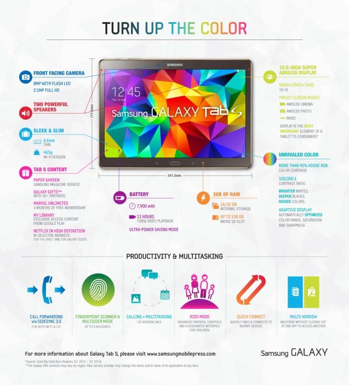 La nouvelle Samsung Galaxy Tab S.