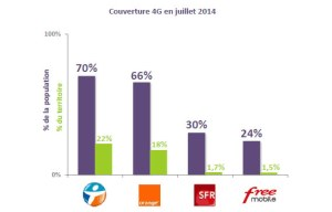 La couverture 4G/LTE en France.