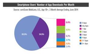 La plupart des utilisateurs ne téléchargent pas d'applications...