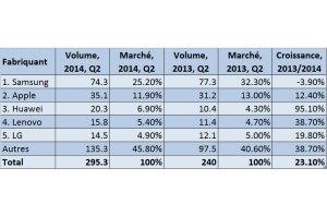 Les cinq plus gros vendeurs de smartphones.