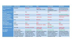 Swiss Mobile: tableau comparatif. Les tarifs vers et depuis la France sont souvent ceux pratiqués pour tous les pays voisins.