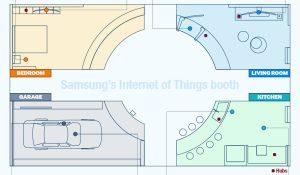 La maison connectée de Samsung.