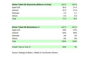 Les ventes de tablettes au quatrième trimestre. Android en tête.