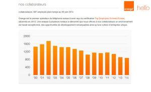 Orange emploie toujours moins de collaborateurs.