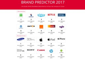 Deux classements du Brand Predictor 2017.