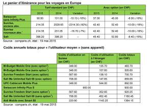 Roaming: le comparatif de Comparis.