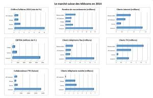 Infographie: Swisscom ou l'empereur des télécoms