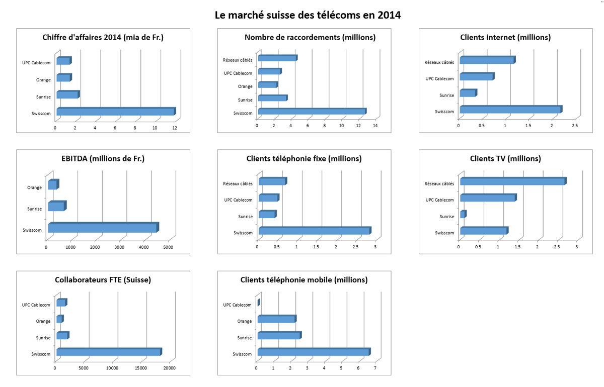 Le marché suisse des télécoms à fin 2014.
