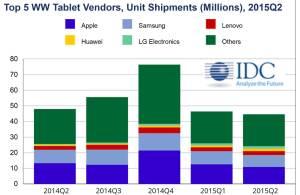 L'évolution du marché des tablettes, selon IDC.
