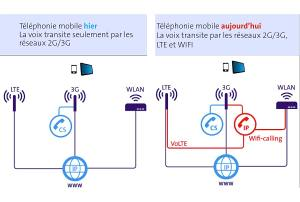 L'Advanced Calling de Swisscom.
