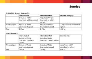 Internet: Sunrise adapte ses débits.